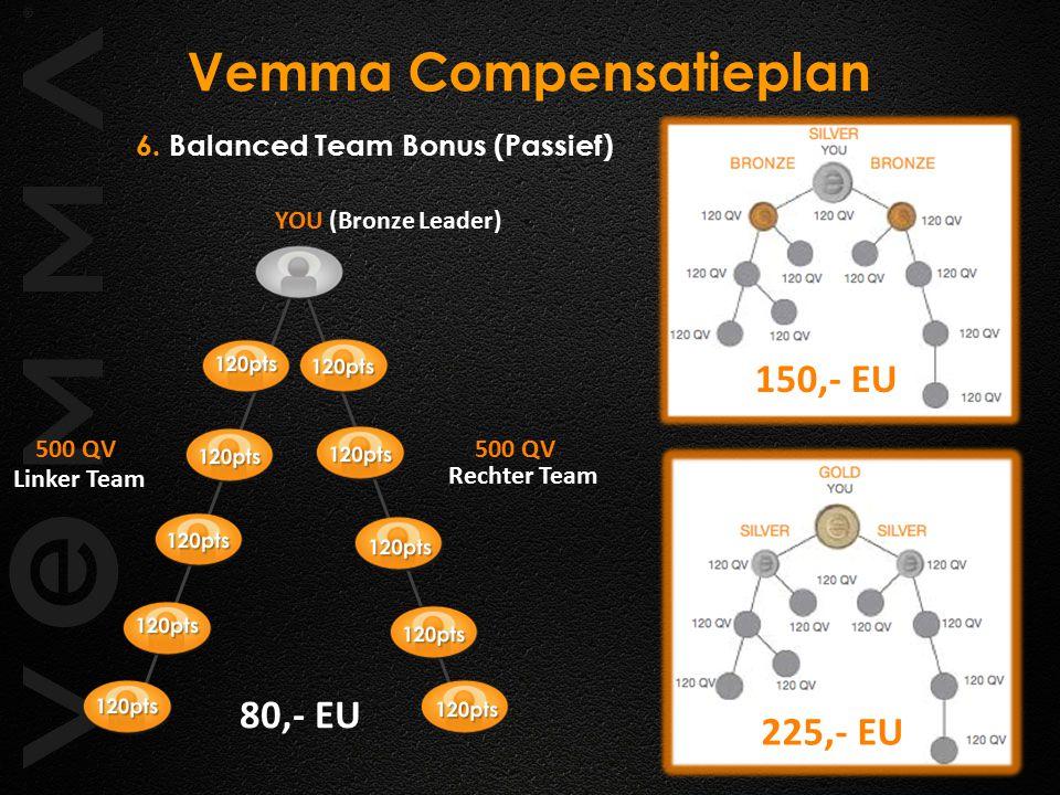6. Balanced Team Bonus (Passief) Vemma Compensatieplan Linker Team 500 QV Rechter Team 500 QV YOU (Bronze Leader) 80,- EU 150,- EU 225,- EU