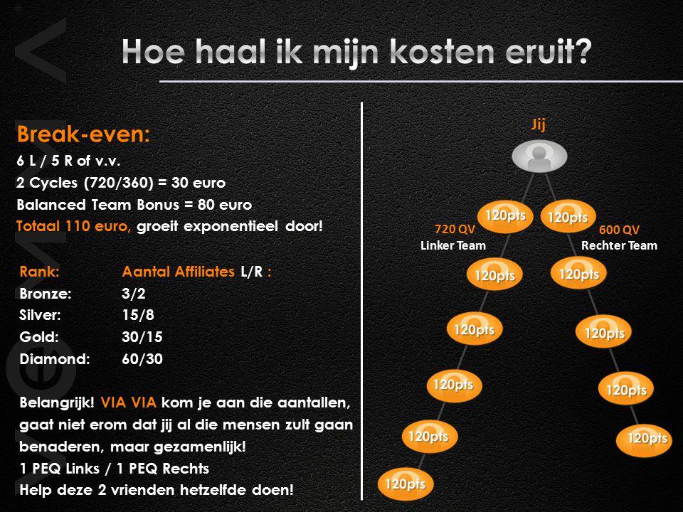 720 QV Rechter Team 600 QV Jij Linker Team Break-even: 6 L / 5 R of v.v.