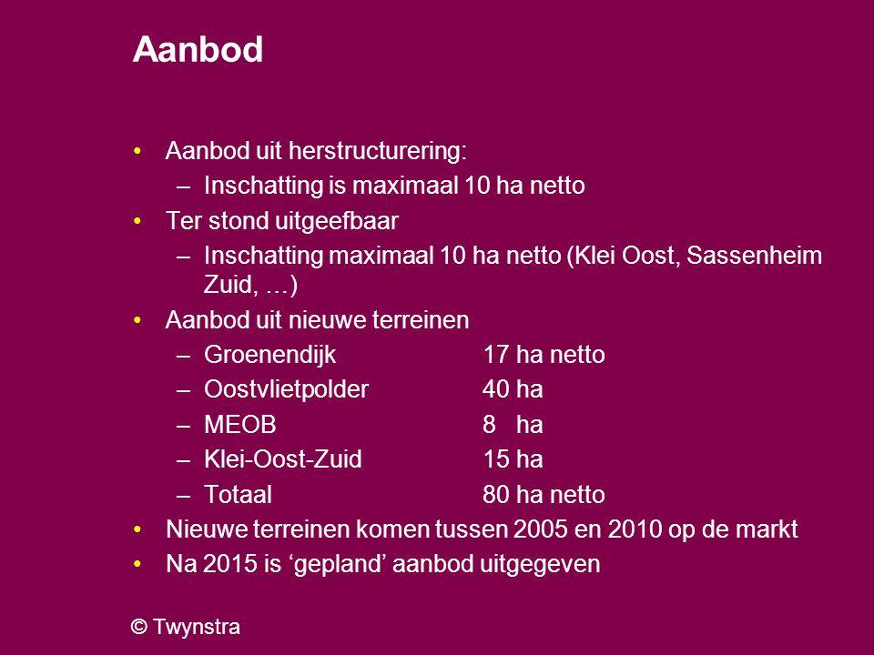 © Twynstra Aanbod nieuwe terreinen Alle vier onzeker Groenendijk: ontsluiting, planvorming Oude Rijnzone Oostvlietpolder: procedures (voorlopige voorziening) MEOB: grondaankoop Domeinen Klei-Oost-Zuid: glascompensatie