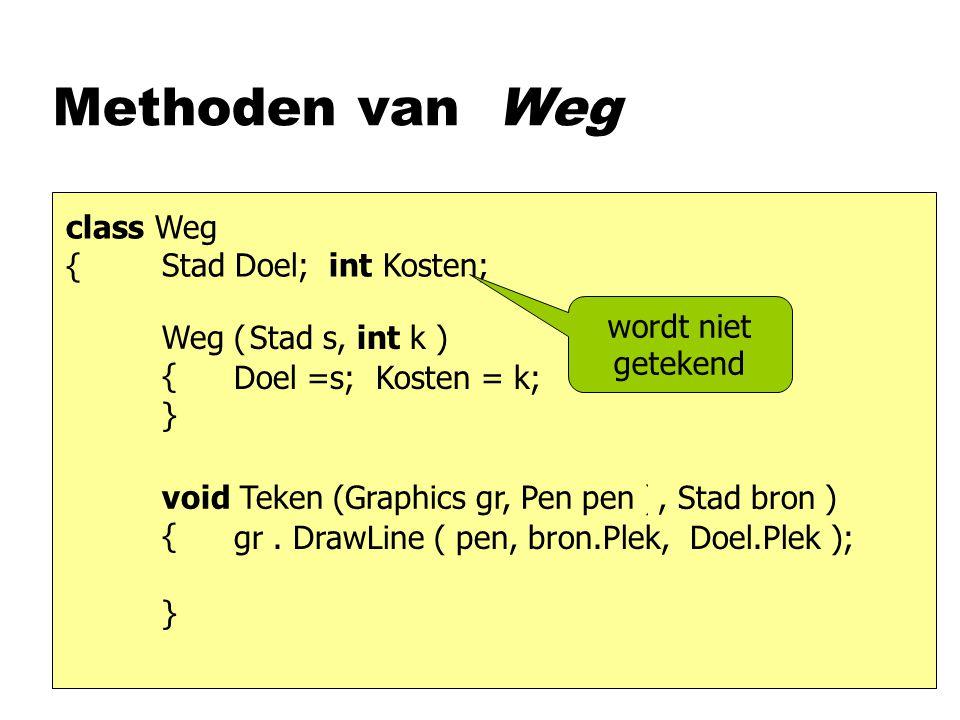 Methoden van Weg class Weg {Stad Doel; int Kosten; Weg ( { } void Teken (Graphics gr, Pen pen ) { } Doel =s; Kosten = k; Stad s, int k ) gr.