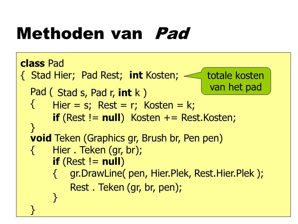 Methoden van Pad class Pad { Stad Hier; Pad Rest; int Kosten; Pad ( { } void Teken (Graphics gr, Brush br, Pen pen) { } Hier = s; Rest = r; Kosten = k; Stad s, Pad r, int k ) Hier.