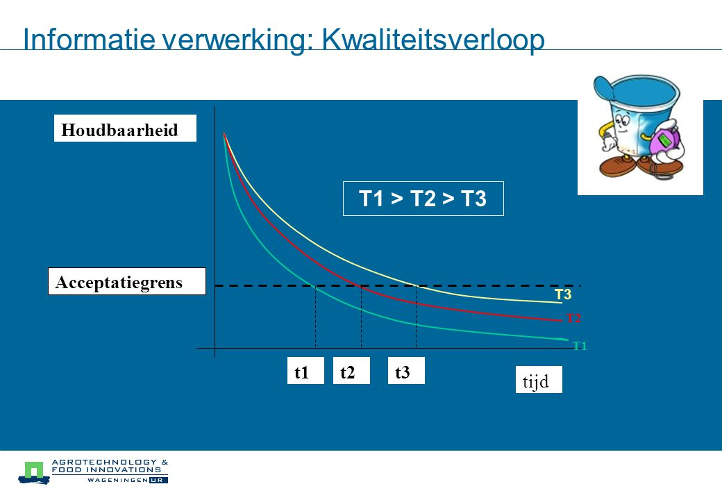 Informatie verwerking: Kwaliteitsverloop Houdbaarheid tijd T1 T2 Acceptatiegrens t1t2t3 T1 > T2 > T3 T3