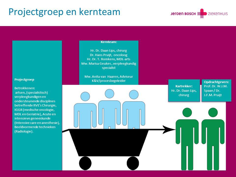Projectgroep en kernteam Kernteam: Hr.Dr. Daan Lips, chirurg Dr.