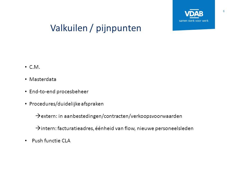 Valkuilen / pijnpunten C.M. Masterdata End-to-end procesbeheer Procedures/duidelijke afspraken  extern: in aanbestedingen/contracten/verkoopsvoorwaar