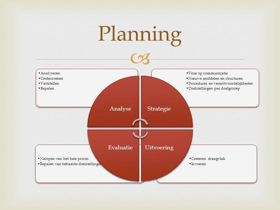  Creëeren draagvlak Invoeren Nalopen van het hele proces Bepalen van behaalde doelstellingen.
