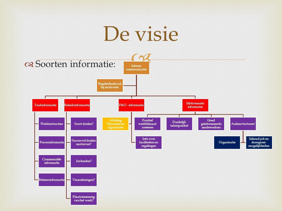   Soorten informatie: De visie Interne communicatie Taakinformatie Werkinstructies Procesinformatie Commerciële informatie Beheersinformatie Beleidsinformatie Soort doelen.