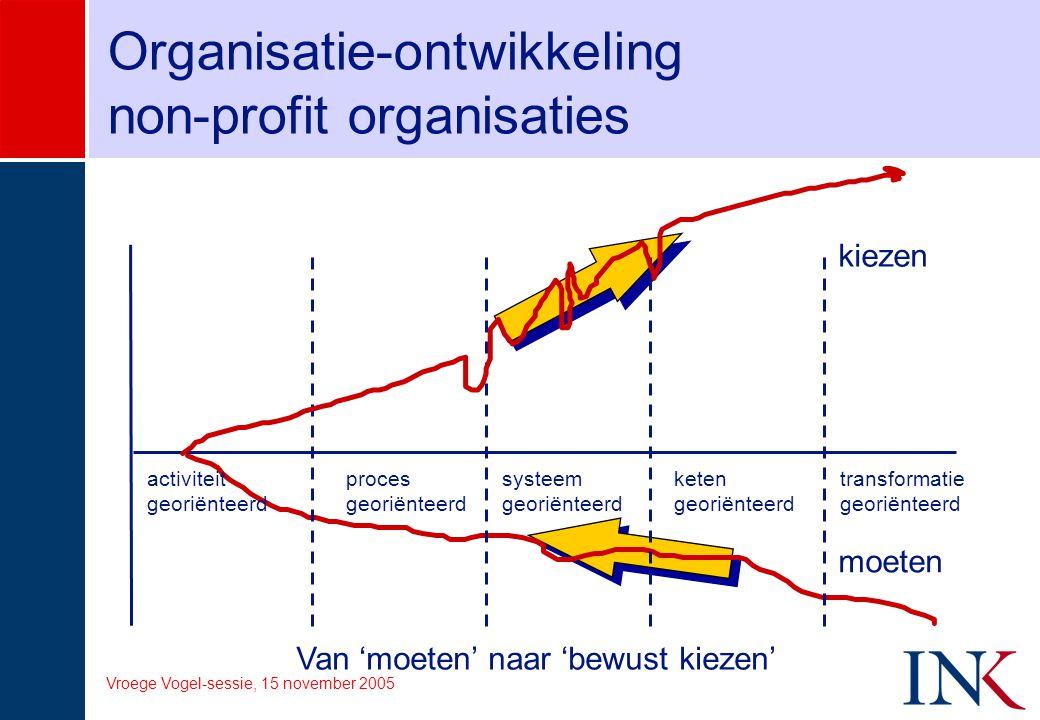 Vroege Vogel-sessie, 15 november 2005 Organisatie-ontwikkeling non-profit organisaties Van 'moeten' naar 'bewust kiezen' activiteit georiënteerd proce
