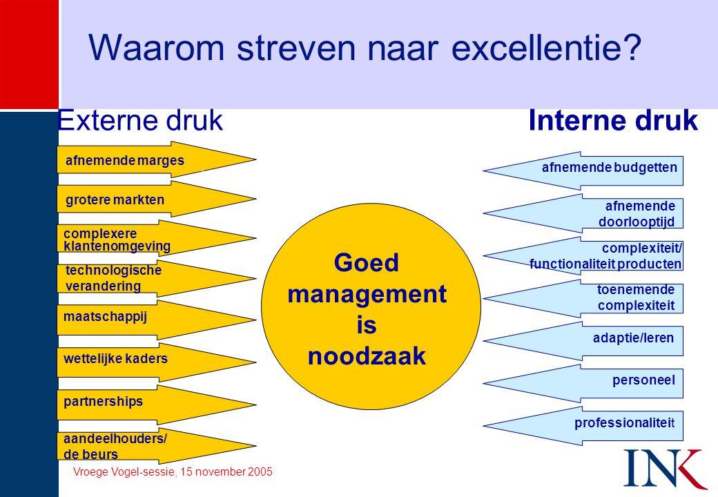 Vroege Vogel-sessie, 15 november 2005 Waarom streven naar excellentie? Externe druk Interne druk Goed management is noodzaak complexere klantenomgevin