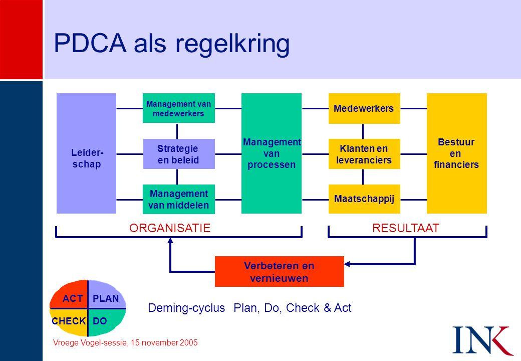 PDCA als regelkring PLAN DOCHECK ACT Deming-cyclus Plan, Do, Check & Act Maatschappij ORGANISATIERESULTAAT Verbeteren en vernieuwen Leider- schap Mana