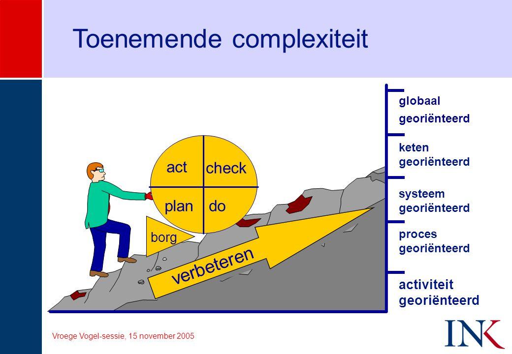 Vroege Vogel-sessie, 15 november 2005 Toenemende complexiteit borg plan act check do verbeteren activiteit georiënteerd proces georiënteerd systeem ge