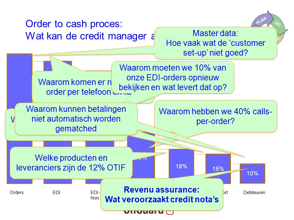 Order to cash proces: Wat kan de credit manager analyseren.
