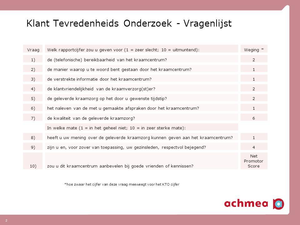 2 Klant Tevredenheids Onderzoek - Vragenlijst VraagWelk rapportcijfer zou u geven voor (1 = zeer slecht; 10 = uitmuntend):Weging * 1)de (telefonische) bereikbaarheid van het kraamcentrum.