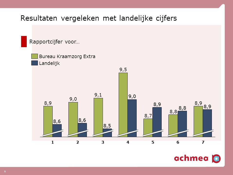 5 Resultaten vergeleken met landelijke cijfers Landelijk Bureau Kraamzorg Extra 8,6 9,0 1 8,6 8,9 27 8,9 6 8,8 8,8 5 8,9 8,7 4 9,0 9,5 3 8,5 9,1 Rapportcijfer voor…