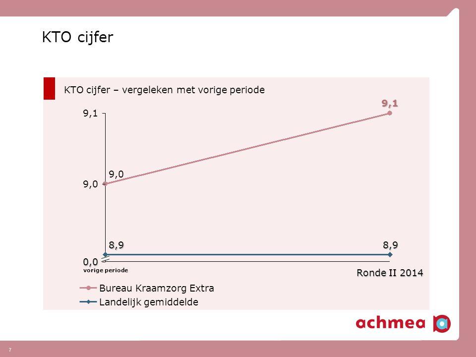 7 KTO cijfer KTO cijfer – vergeleken met vorige periode Landelijk gemiddelde Bureau Kraamzorg Extra 9,0 9,1 0,0 Ronde II 2014Ronde II 2014Ronde II 2014 8,9 9,1 vorige periode 8,9 9,0