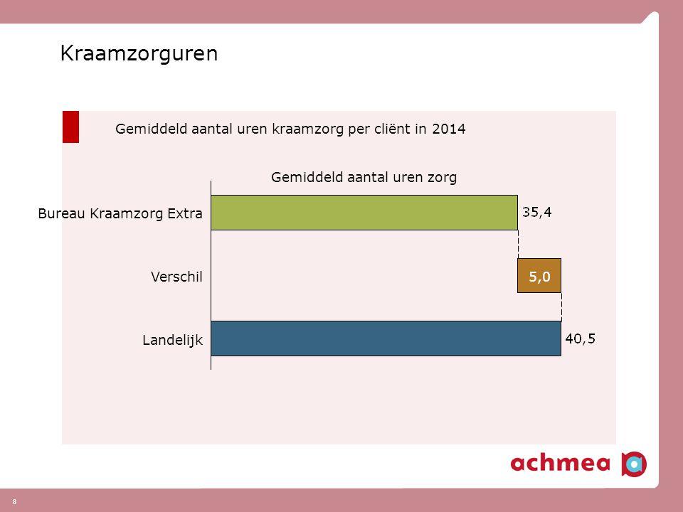 8 Kraamzorguren Gemiddeld aantal uren kraamzorg per cliënt in 2014 Gemiddeld aantal uren zorg Landelijk Verschil5,0 Bureau Kraamzorg Extra