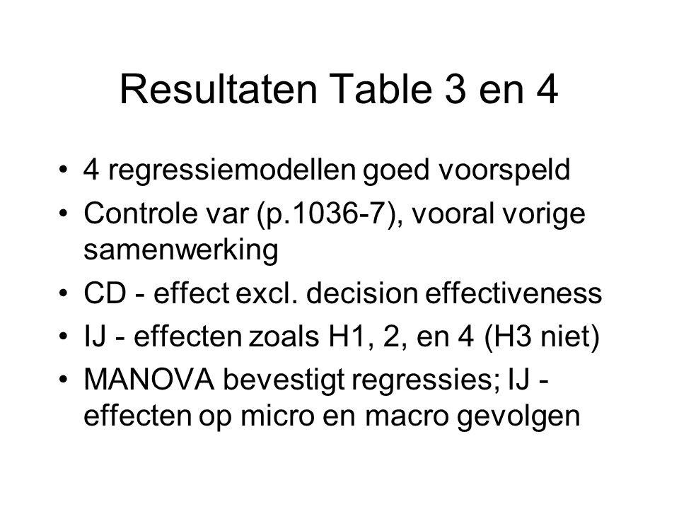 Resultaten Table 3 en 4 4 regressiemodellen goed voorspeld Controle var (p.1036-7), vooral vorige samenwerking CD - effect excl.
