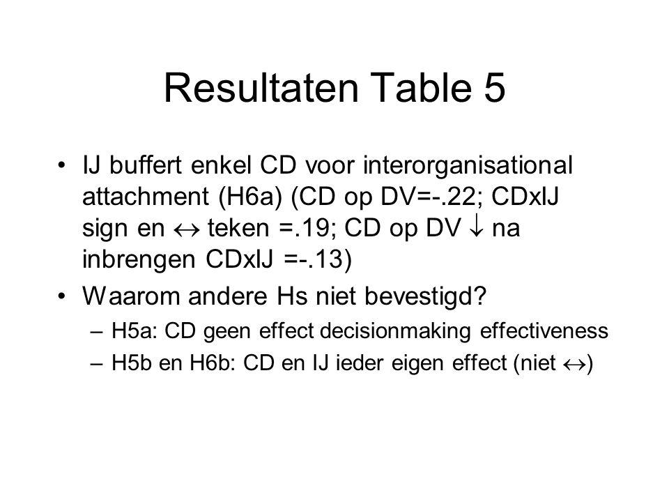 Resultaten Table 5 IJ buffert enkel CD voor interorganisational attachment (H6a) (CD op DV=-.22; CDxIJ sign en  teken =.19; CD op DV  na inbrengen CDxIJ =-.13) Waarom andere Hs niet bevestigd.