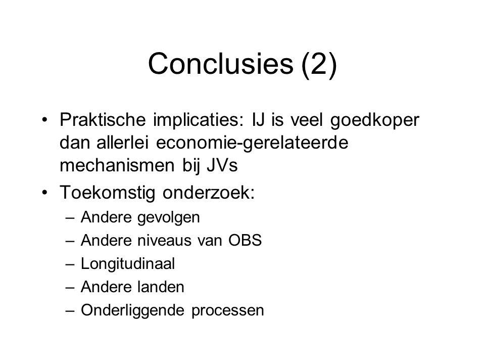 Conclusies (2) Praktische implicaties: IJ is veel goedkoper dan allerlei economie-gerelateerde mechanismen bij JVs Toekomstig onderzoek: –Andere gevolgen –Andere niveaus van OBS –Longitudinaal –Andere landen –Onderliggende processen