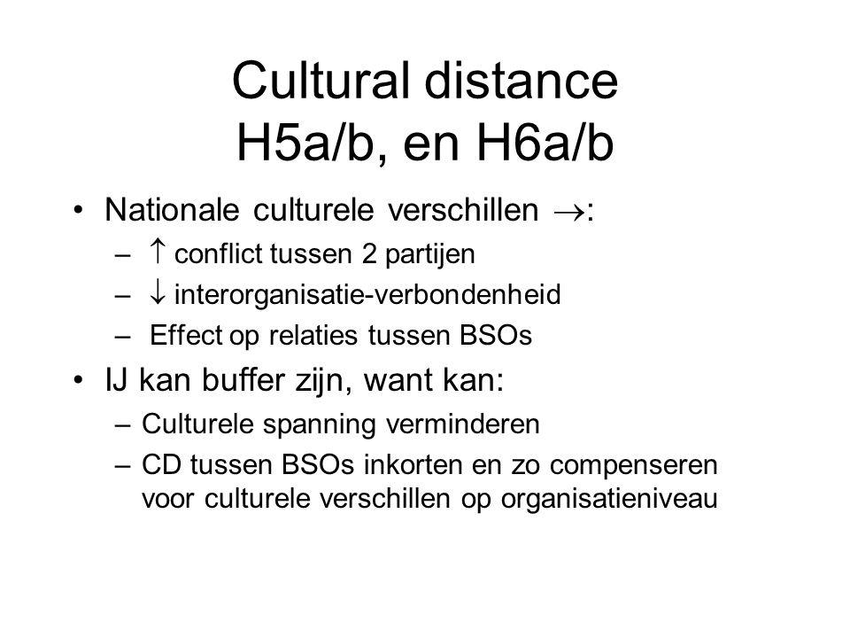 Cultural distance H5a/b, en H6a/b Nationale culturele verschillen  : –  conflict tussen 2 partijen –  interorganisatie-verbondenheid – Effect op relaties tussen BSOs IJ kan buffer zijn, want kan: –Culturele spanning verminderen –CD tussen BSOs inkorten en zo compenseren voor culturele verschillen op organisatieniveau