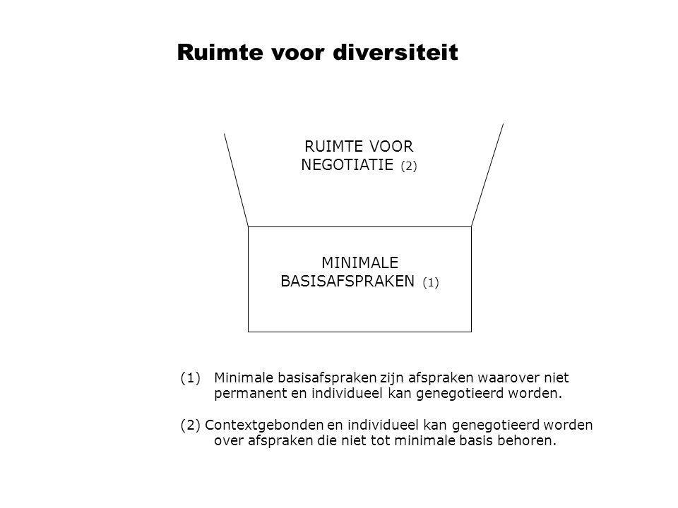 RUIMTE VOOR NEGOTIATIE (2) MINIMALE BASISAFSPRAKEN (1) (1)Minimale basisafspraken zijn afspraken waarover niet permanent en individueel kan genegotiee