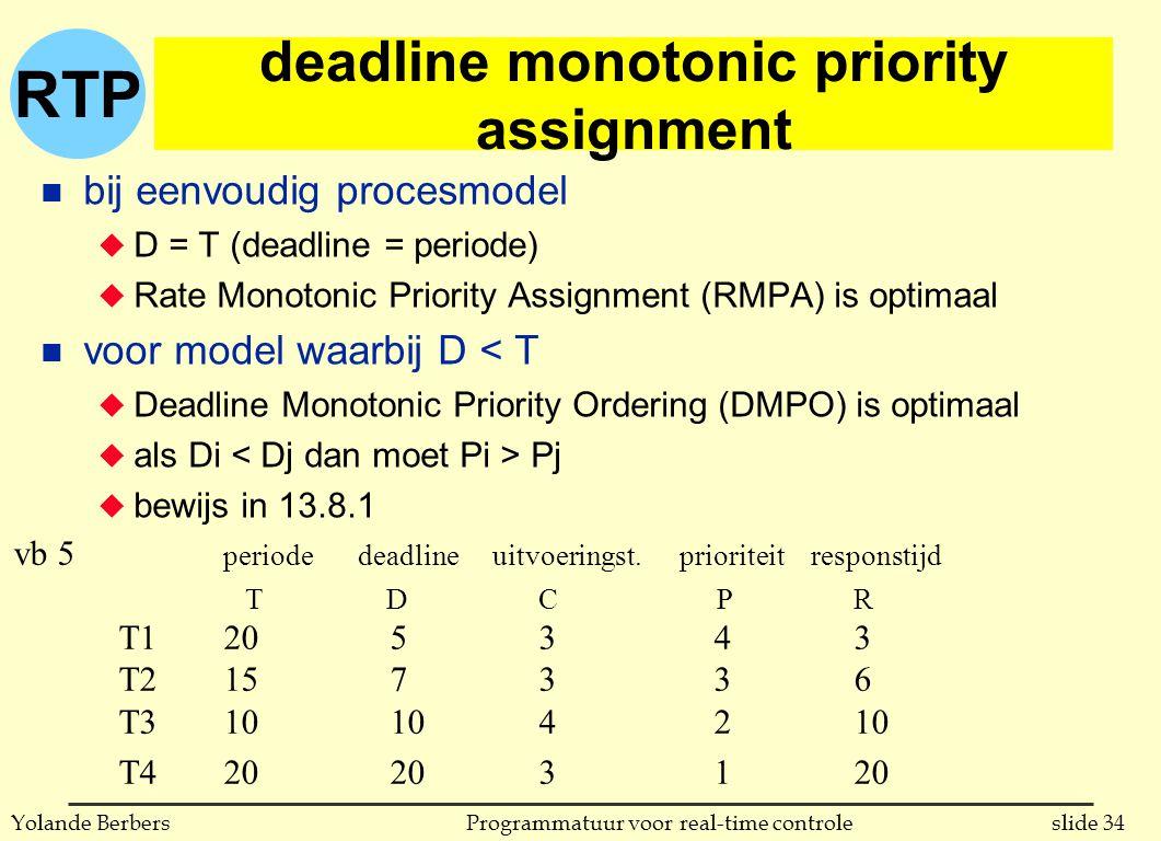 RTP slide 34Programmatuur voor real-time controleYolande Berbers deadline monotonic priority assignment n bij eenvoudig procesmodel u D = T (deadline = periode) u Rate Monotonic Priority Assignment (RMPA) is optimaal n voor model waarbij D < T u Deadline Monotonic Priority Ordering (DMPO) is optimaal u als Di Pj u bewijs in 13.8.1 vb 5 periode deadline uitvoeringst.