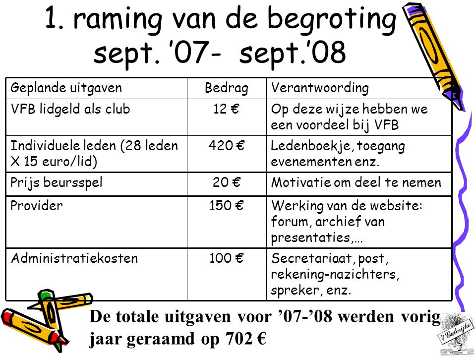 2.Overzicht transacties 1 sept. '07 tot 31 aug. '08 Sponsering 't Galrijke 2 april 2008 7 jan.