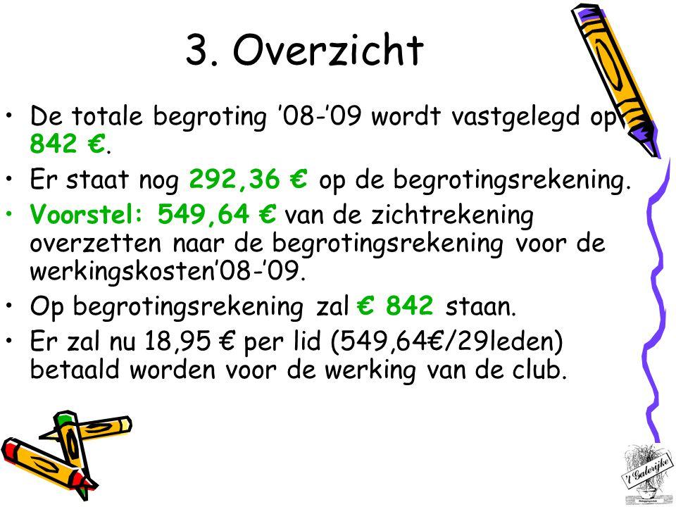 3. Overzicht De totale begroting '08-'09 wordt vastgelegd op 842 €. Er staat nog 292,36 € op de begrotingsrekening. Voorstel: 549,64 € van de zichtrek