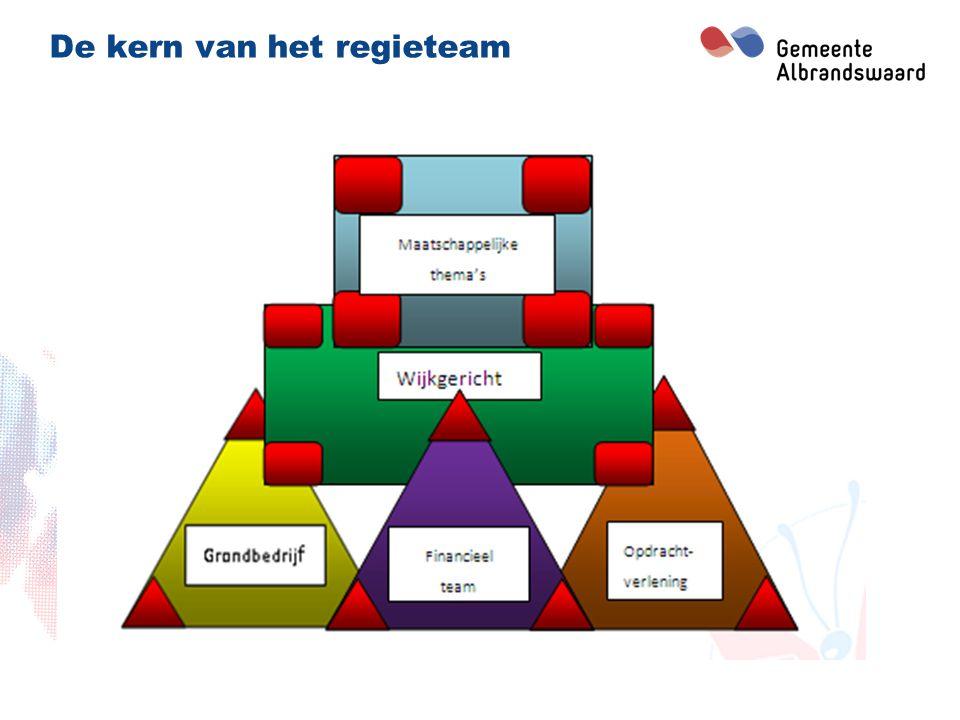 Rollen en competenties regisseurs De regisseurs ondersteunen het bestuur in drie rollen: 1.