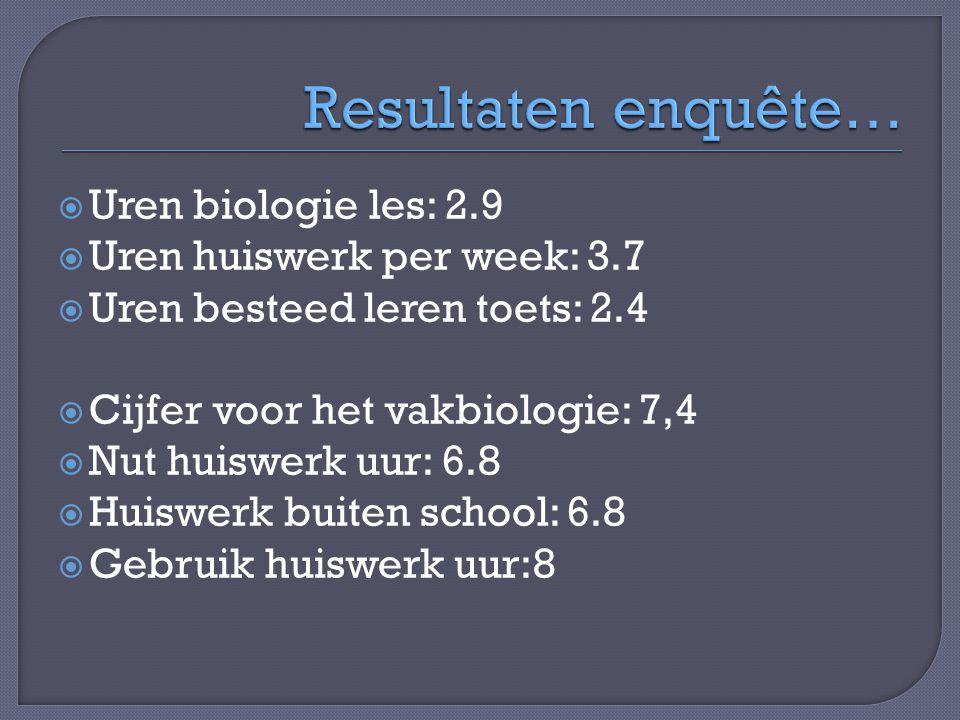  Uren biologie les: 2.9  Uren huiswerk per week: 3.7  Uren besteed leren toets: 2.4  Cijfer voor het vakbiologie: 7,4  Nut huiswerk uur: 6.8  Hu