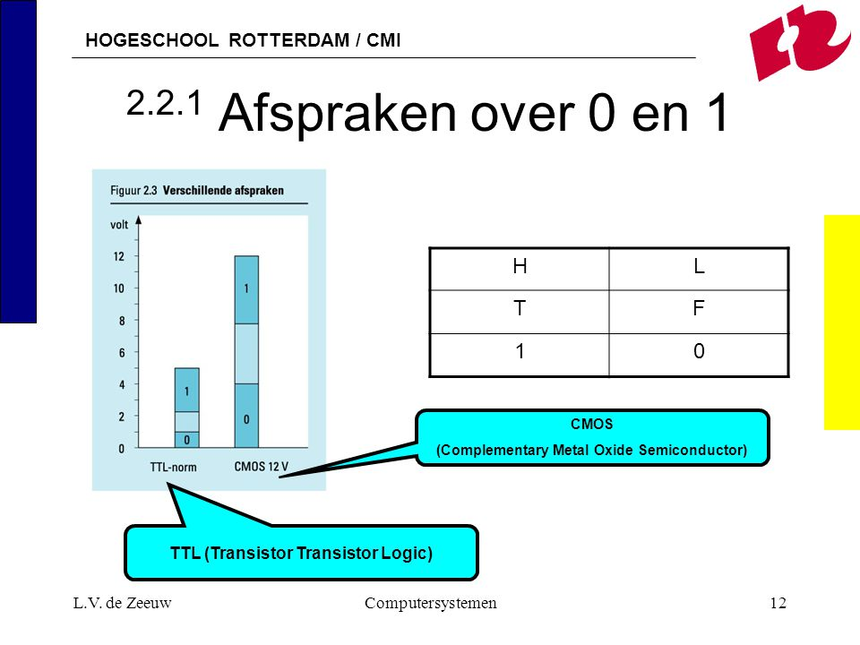 HOGESCHOOL ROTTERDAM / CMI L.V. de ZeeuwComputersystemen12 2.2.1 Afspraken over 0 en 1 HL TF 10 CMOS (Complementary Metal Oxide Semiconductor) TTL (Tr