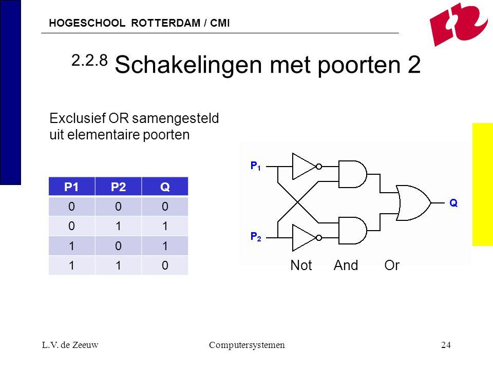 HOGESCHOOL ROTTERDAM / CMI 2.2.8 Schakelingen met poorten 2 L.V. de ZeeuwComputersystemen24 P1P2Q 000 011 101 110 Not And Or Exclusief OR samengesteld