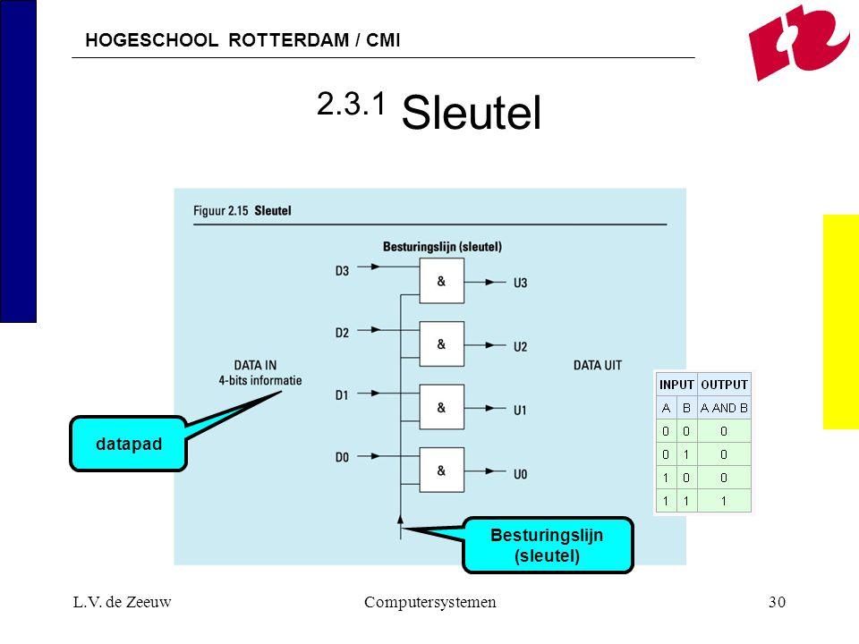 HOGESCHOOL ROTTERDAM / CMI L.V. de ZeeuwComputersystemen30 2.3.1 Sleutel Besturingslijn (sleutel) datapad
