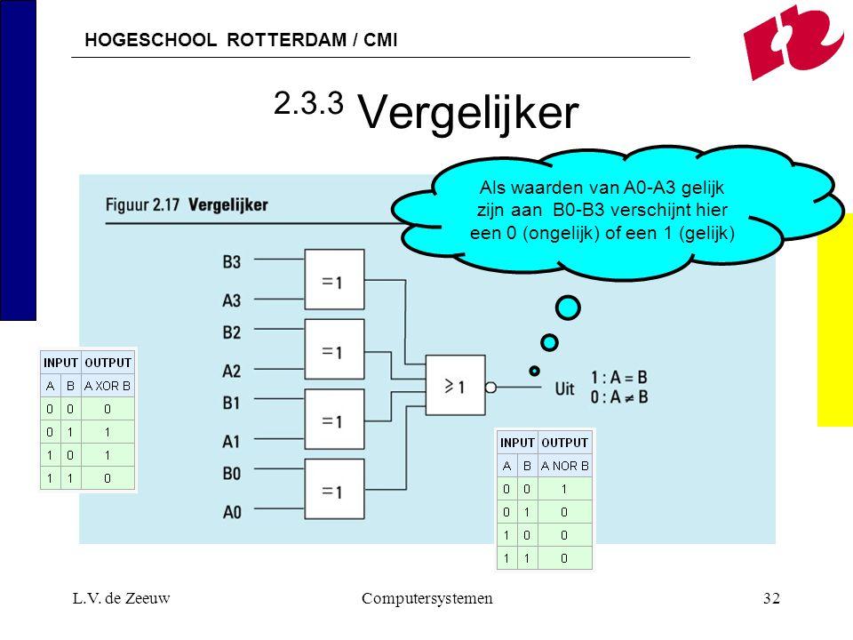 HOGESCHOOL ROTTERDAM / CMI L.V. de ZeeuwComputersystemen32 2.3.3 Vergelijker Als waarden van A0-A3 gelijk zijn aan B0-B3 verschijnt hier een 0 (ongeli