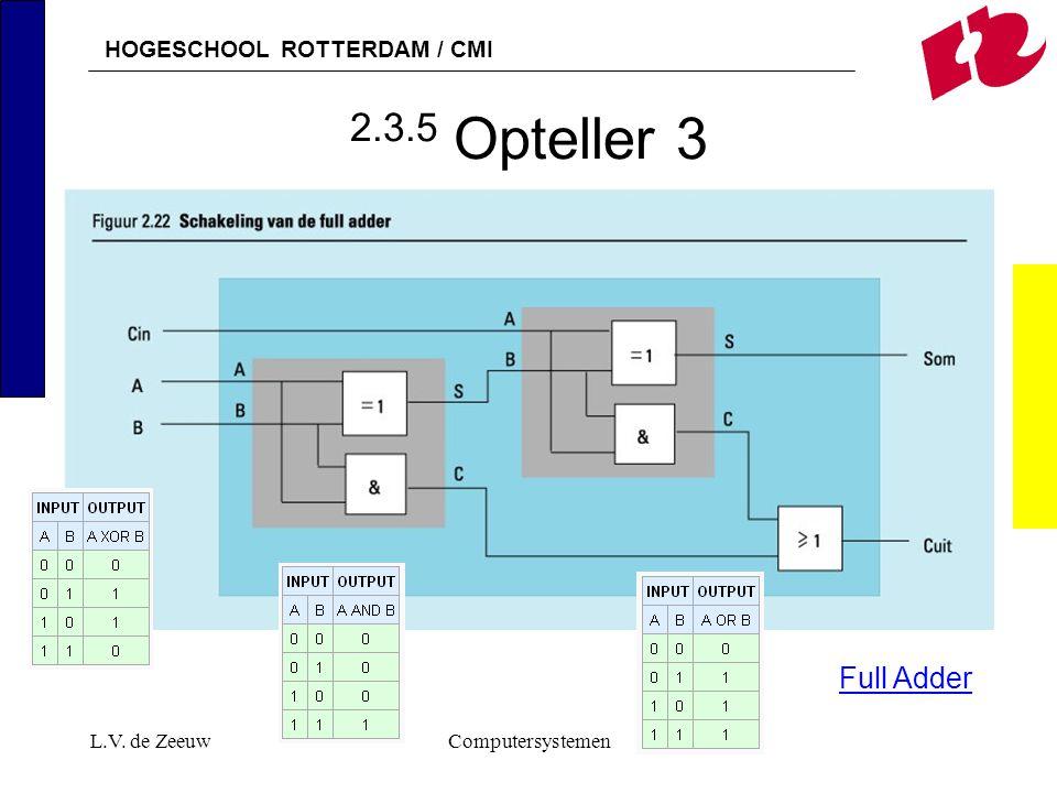 HOGESCHOOL ROTTERDAM / CMI L.V. de ZeeuwComputersystemen 2.3.5 Opteller 3 Full Adder