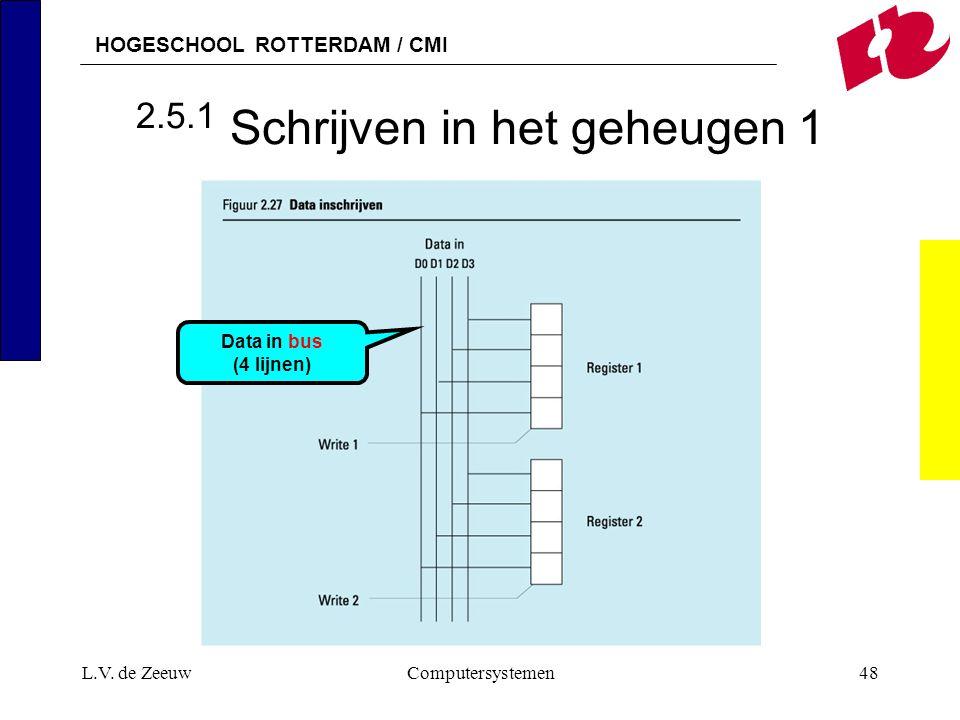 HOGESCHOOL ROTTERDAM / CMI L.V. de ZeeuwComputersystemen48 2.5.1 Schrijven in het geheugen 1 Data in bus (4 lijnen)