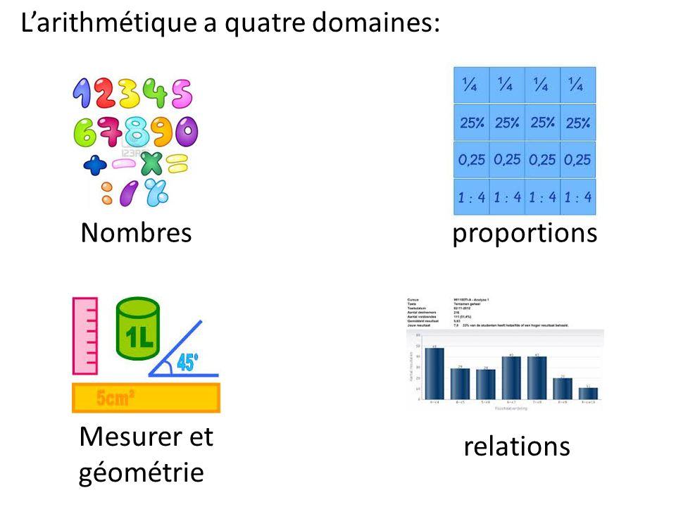 L'arithmétique a quatre domaines: Nombresproportions Mesurer et géométrie relations