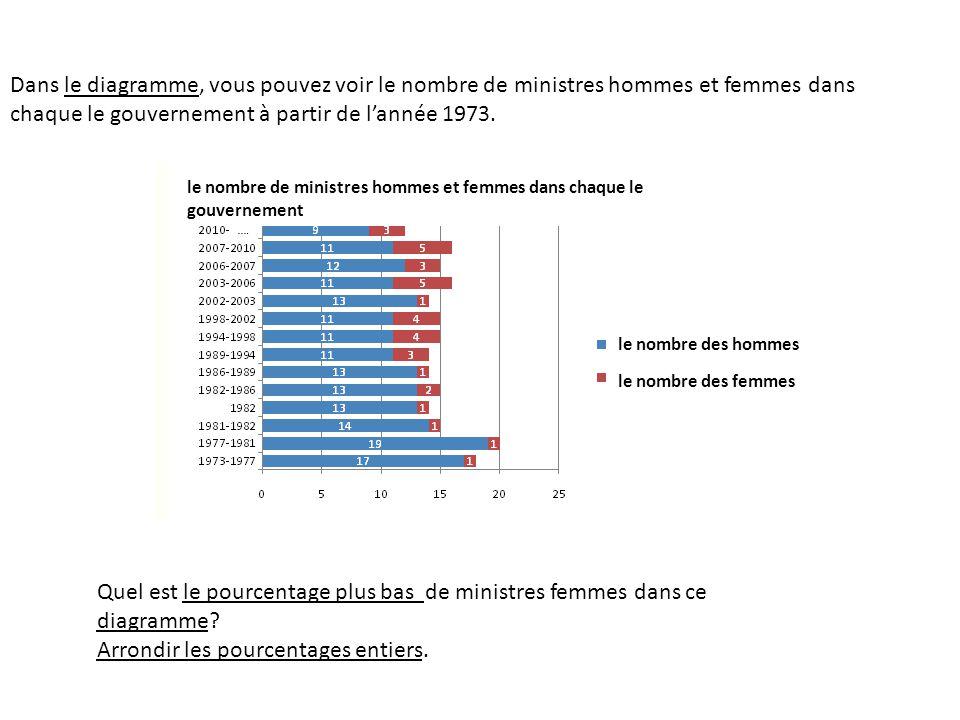 Dans le diagramme, vous pouvez voir le nombre de ministres hommes et femmes dans chaque le gouvernement à partir de l'année 1973. Quel est le pourcent