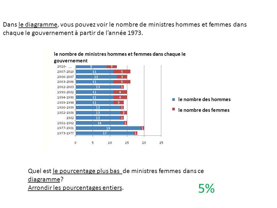 5% Dans le diagramme, vous pouvez voir le nombre de ministres hommes et femmes dans chaque le gouvernement à partir de l'année 1973. Quel est le pourc