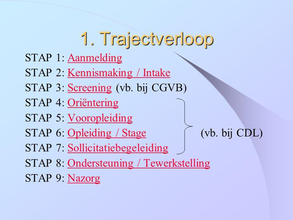 1. Trajectverloop STAP 1: AanmeldingAanmelding STAP 2: Kennismaking / IntakeKennismaking / Intake STAP 3: Screening (vb. bij CGVB)Screening STAP 4: Or