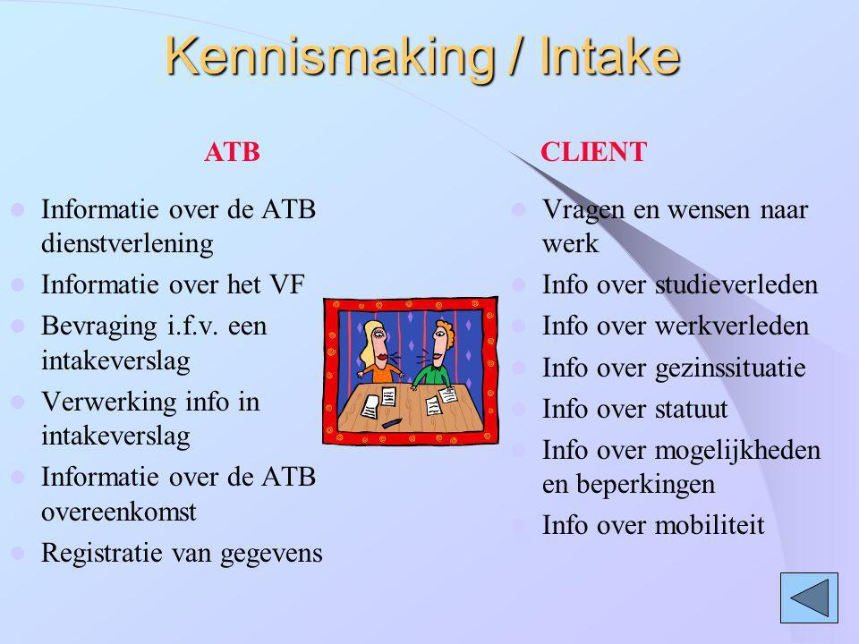 Kennismaking / Intake Informatie over de ATB dienstverlening Informatie over het VF Bevraging i.f.v. een intakeverslag Verwerking info in intakeversla