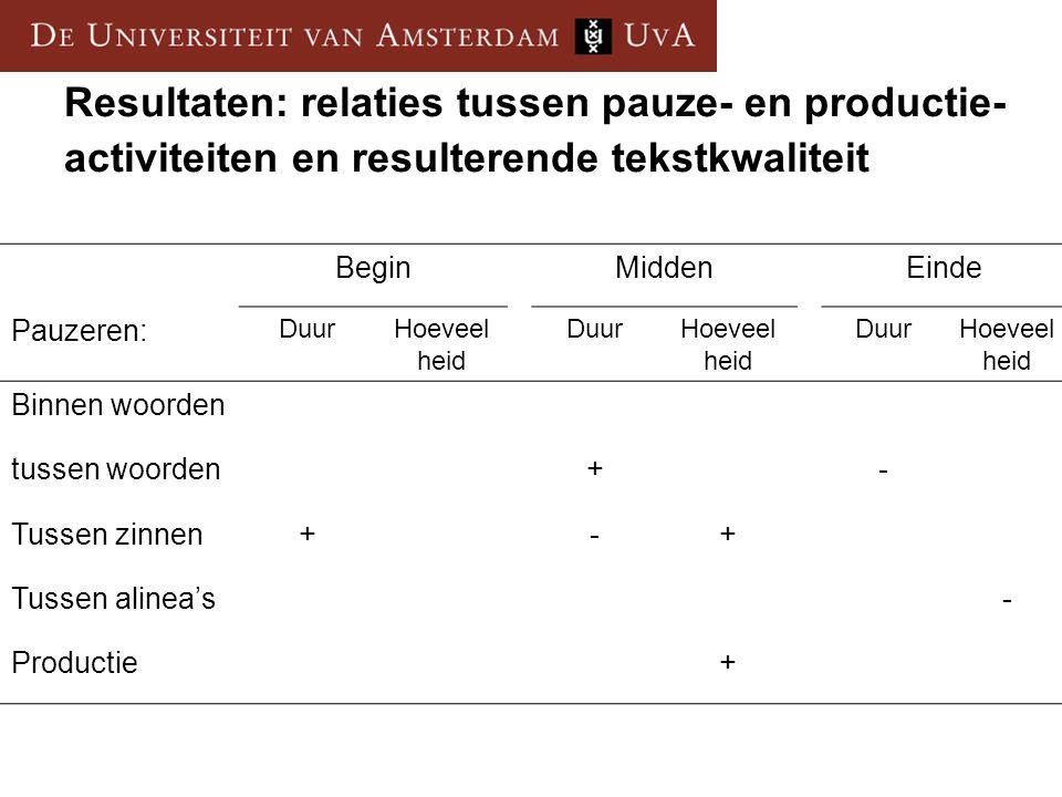 Resultaten: relaties tussen pauze- en productie- activiteiten en resulterende tekstkwaliteit BeginMiddenEinde Pauzeren: DuurHoeveel heid DuurHoeveel h