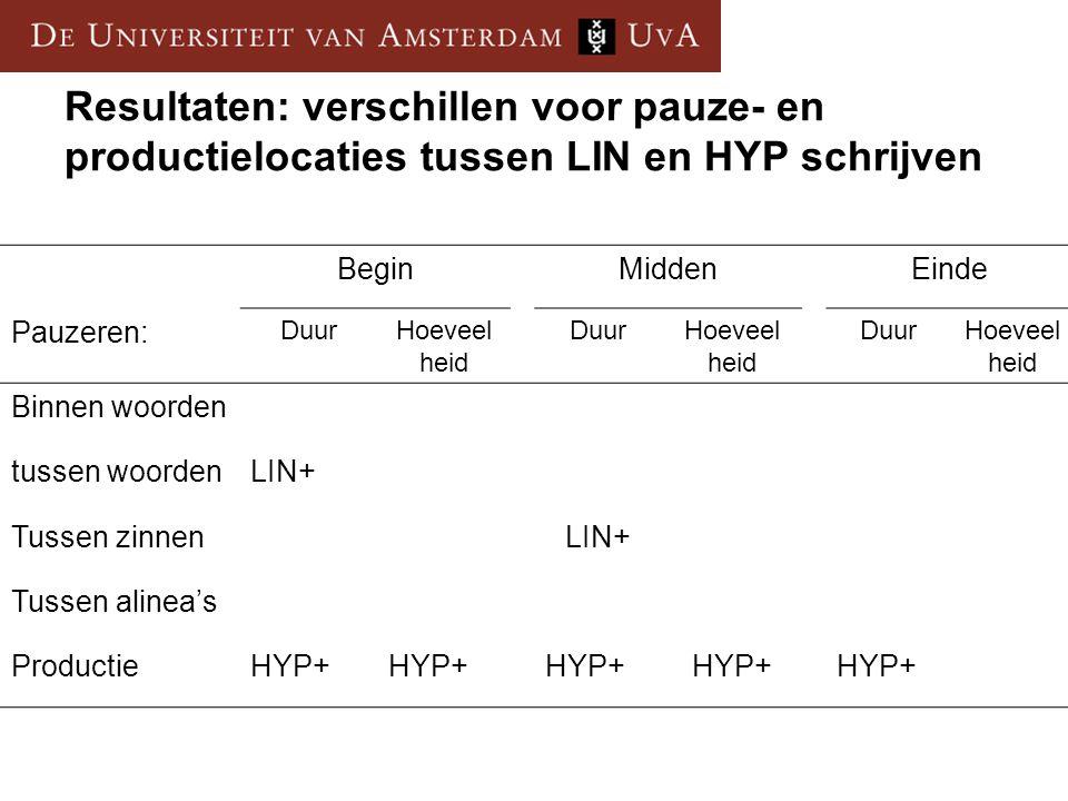 Resultaten: verschillen voor pauze- en productielocaties tussen LIN en HYP schrijven BeginMiddenEinde Pauzeren: DuurHoeveel heid DuurHoeveel heid Duur