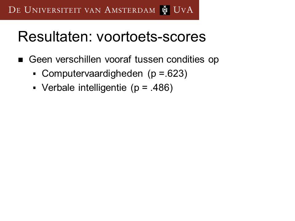 Resultaten: voortoets-scores Geen verschillen vooraf tussen condities op  Computervaardigheden (p =.623)  Verbale intelligentie (p =.486)