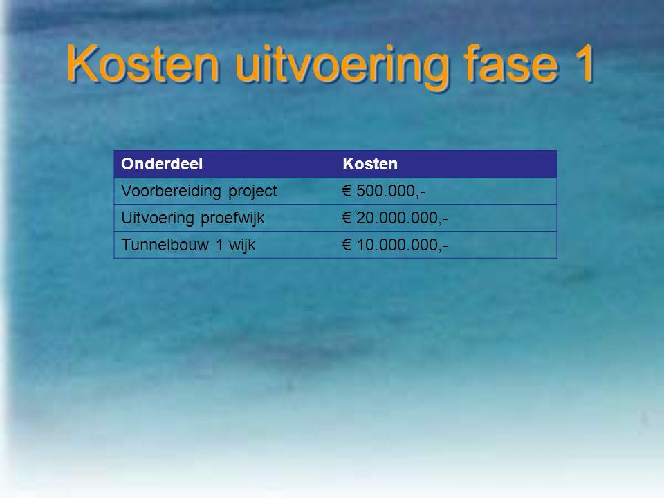 Kosten uitvoering fase 1 OnderdeelKosten Voorbereiding project€ 500.000,- Uitvoering proefwijk€ 20.000.000,- Tunnelbouw 1 wijk€ 10.000.000,-