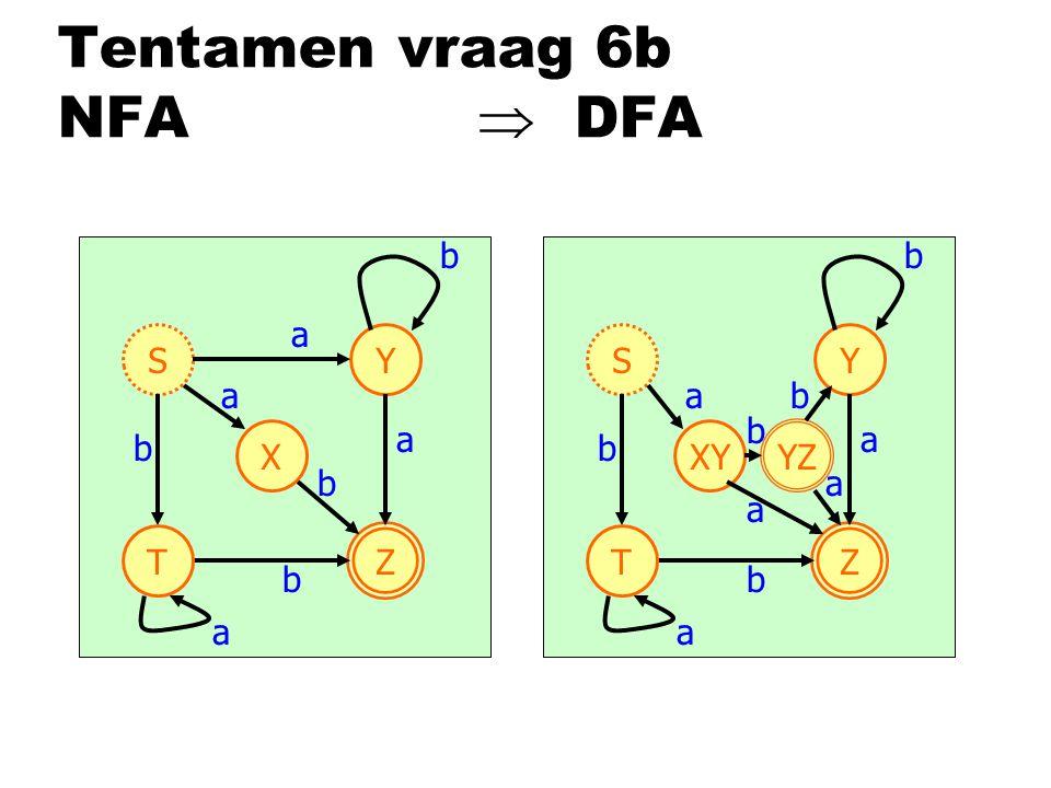 Tentamen vraag 6b NFA  DFA S Z X Y a b a T b b a a b S Z XY Y b a T b b a a S Z Y b a T b b a a a YZ b S Z XY Y b a T b b a a a YZ b a b