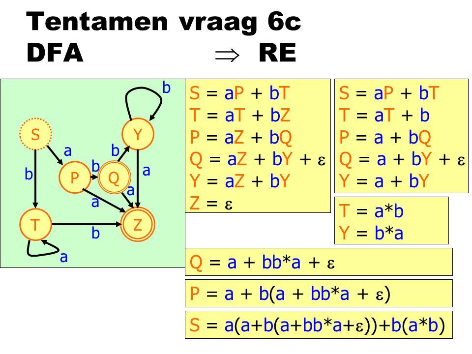Tentamen vraag 6c DFA  RE S Z P Y b a T b b a a a Q b a b S = aP + bT T = aT + bZ P = aZ + bQ Q = aZ + bY +  Y = aZ + bY Z =  S = aP + bT T = aT + b P = a + bQ Q = a + bY +  Y = a + bY T = a*b Y = b*a Q = a + bb*a +  P = a + b(a + bb*a +  ) S = a(a+b(a+bb*a+  ))+b(a*b)