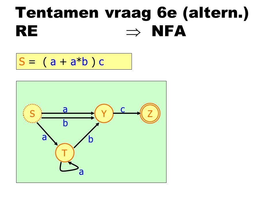 Tentamen vraag 6e (altern.) RE  NFA S Z a a Y c S = ( a + a*b ) c b T b a