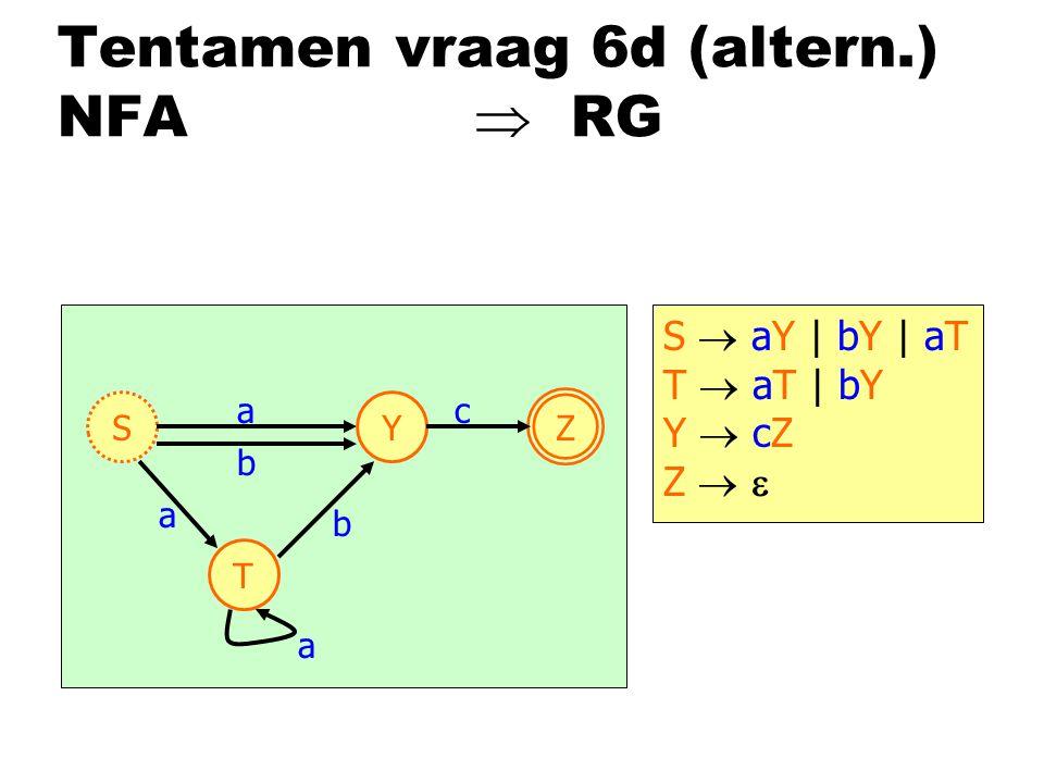 Tentamen vraag 6d (altern.) NFA  RG S Z a a Y c b T b a S  aY | bY | aT T  aT | bY Y  cZ Z  