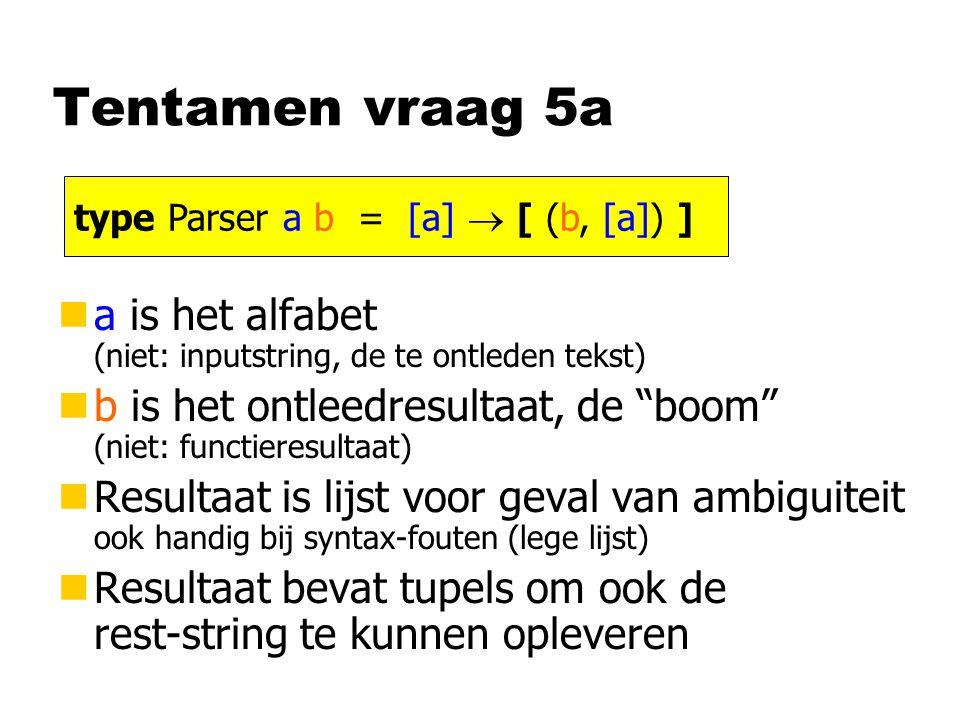 Tentamen vraag 5a na is het alfabet (niet: inputstring, de te ontleden tekst) nb is het ontleedresultaat, de boom (niet: functieresultaat) nResultaat is lijst voor geval van ambiguiteit ook handig bij syntax-fouten (lege lijst) nResultaat bevat tupels om ook de rest-string te kunnen opleveren type Parser a b = [a]  [ (b, [a]) ]