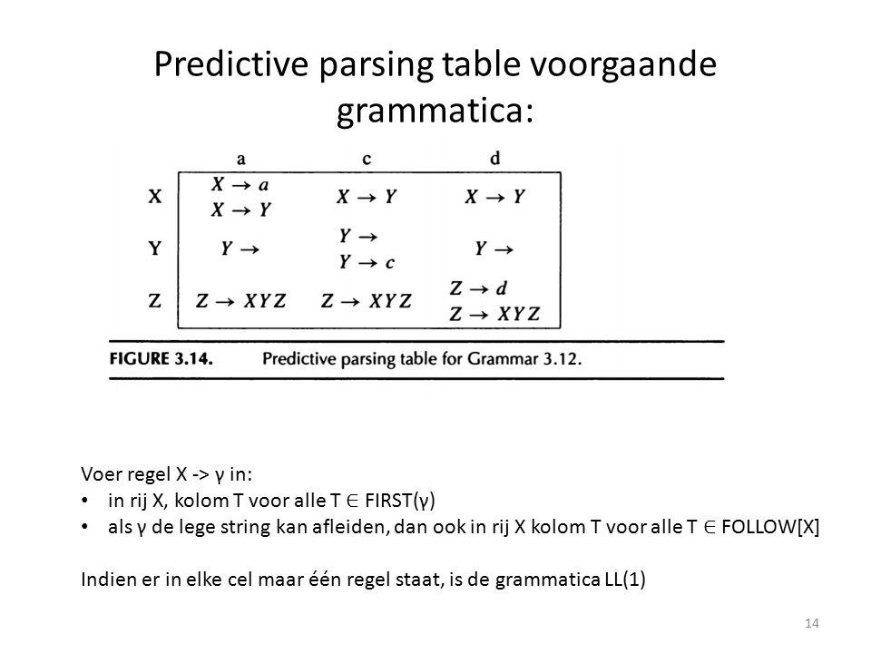 Predictive parsing table voorgaande grammatica: 14 Voer regel X -> γ in: in rij X, kolom T voor alle T ∈ FIRST(γ) als γ de lege string kan afleiden, dan ook in rij X kolom T voor alle T ∈ FOLLOW[X] Indien er in elke cel maar één regel staat, is de grammatica LL(1)